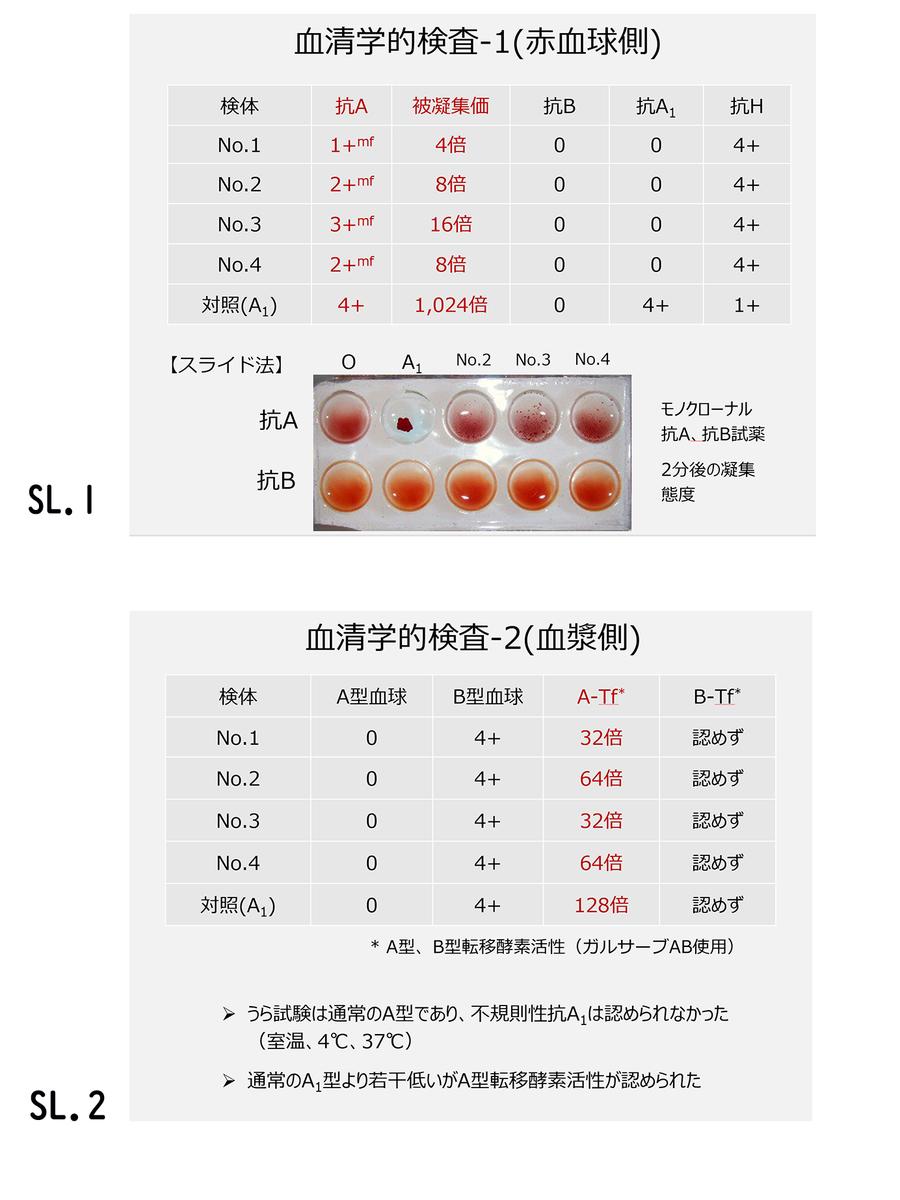 f:id:bloodgroup-tech:20200613131131j:plain