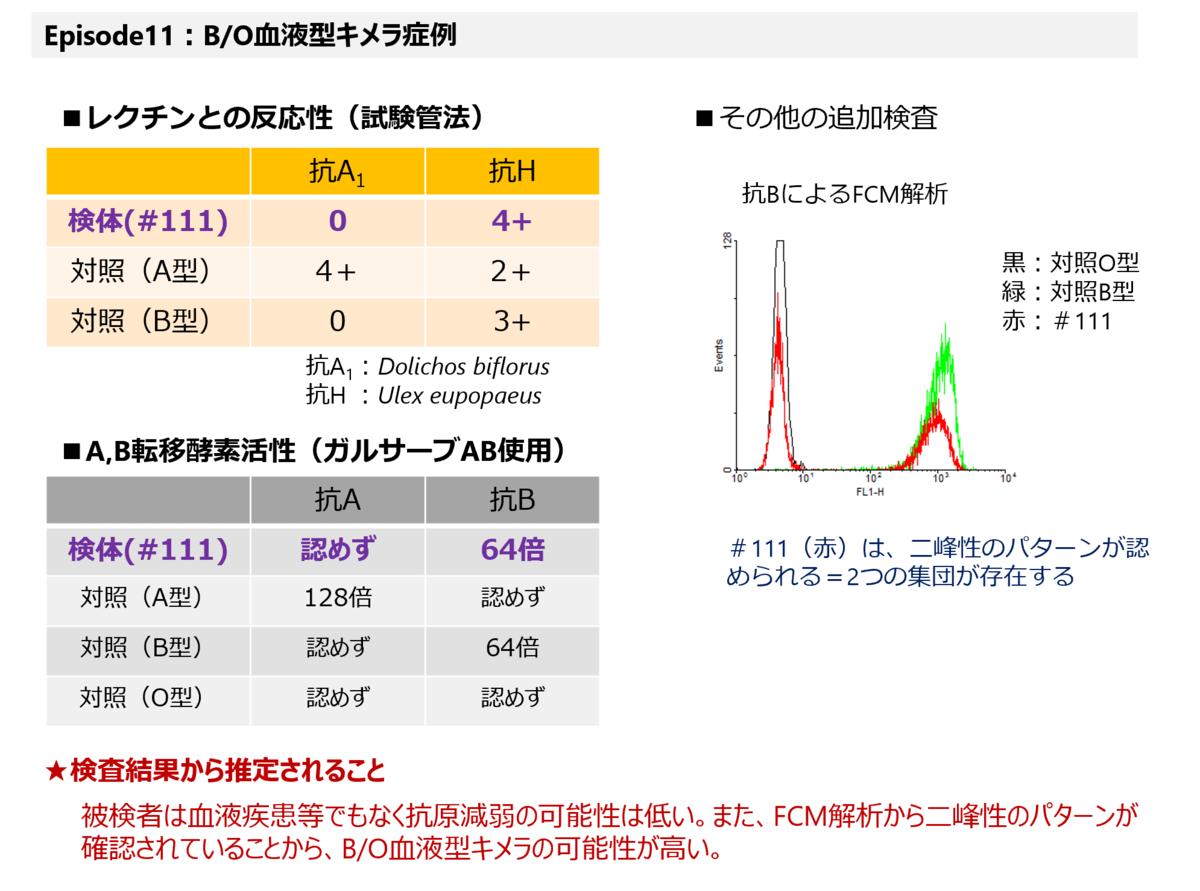 f:id:bloodgroup-tech:20210123093430p:plain