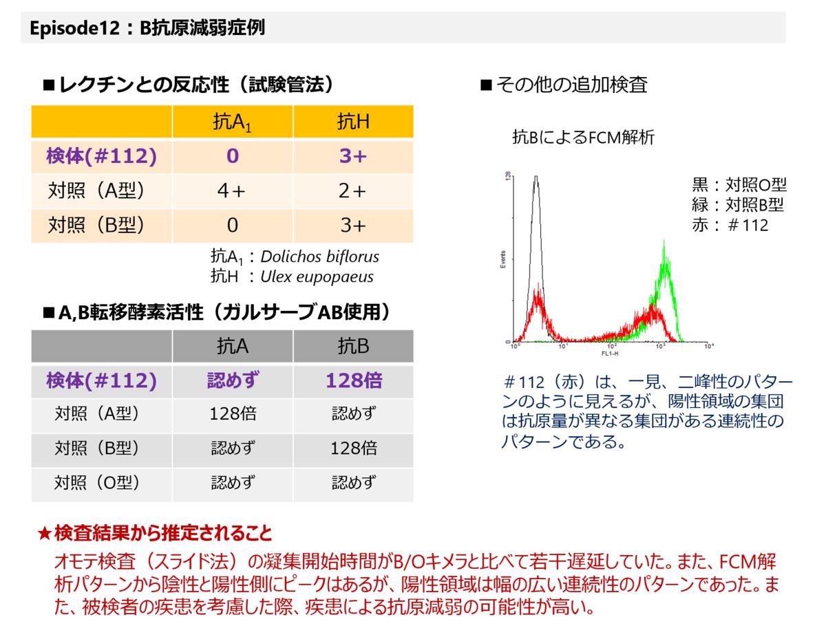 f:id:bloodgroup-tech:20210123131225p:plain