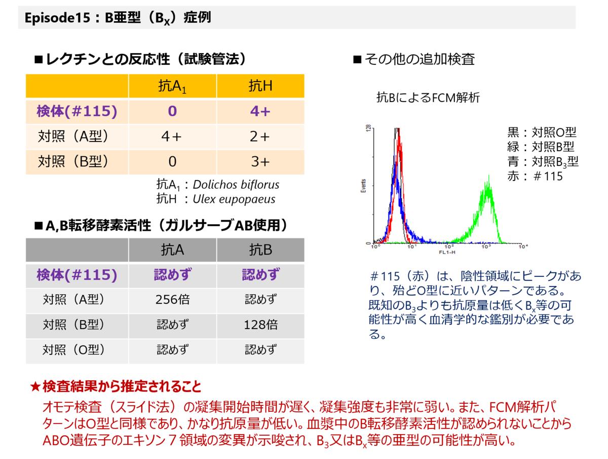 f:id:bloodgroup-tech:20210207094632p:plain