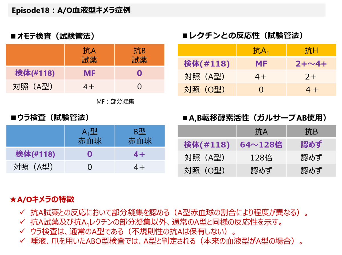 f:id:bloodgroup-tech:20210227073815p:plain