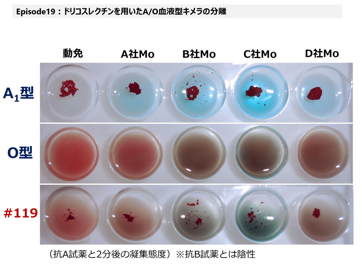 f:id:bloodgroup-tech:20210227130156p:plain