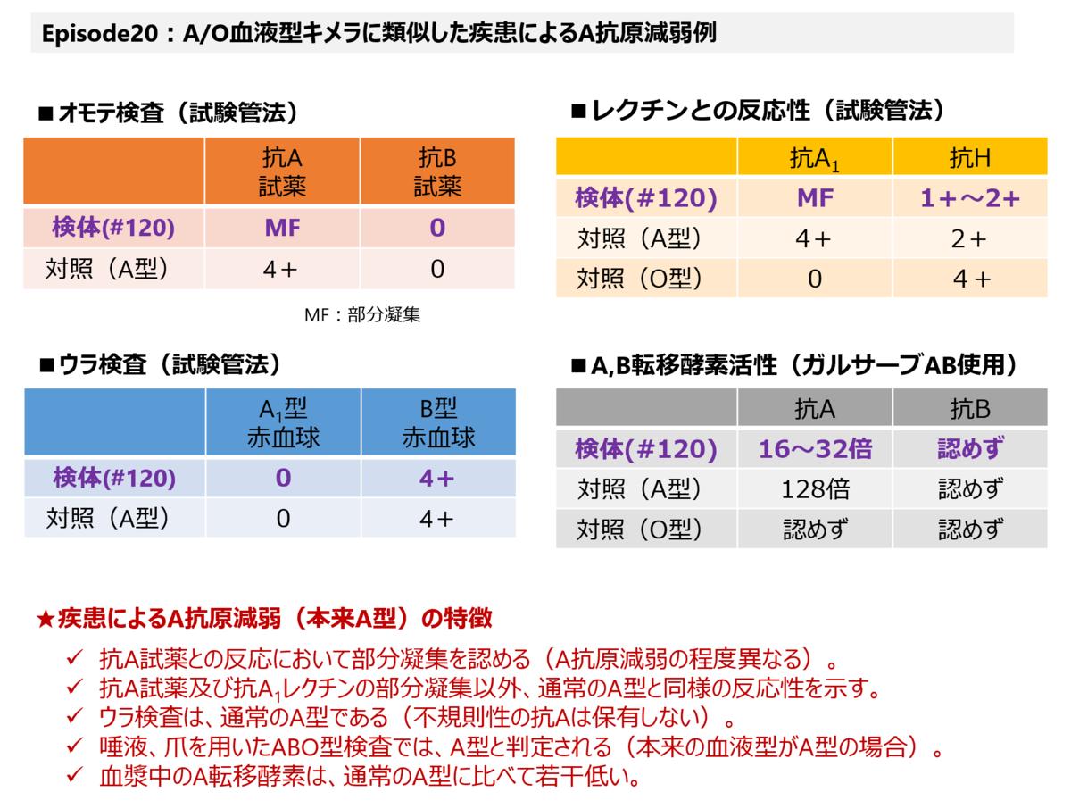f:id:bloodgroup-tech:20210307094940p:plain