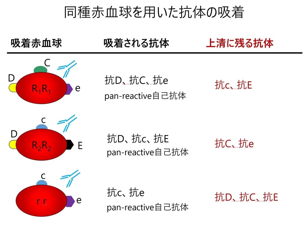 f:id:bloodgroup-tech:20210323172739j:plain