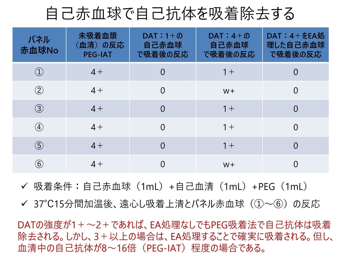 f:id:bloodgroup-tech:20210403075614j:plain