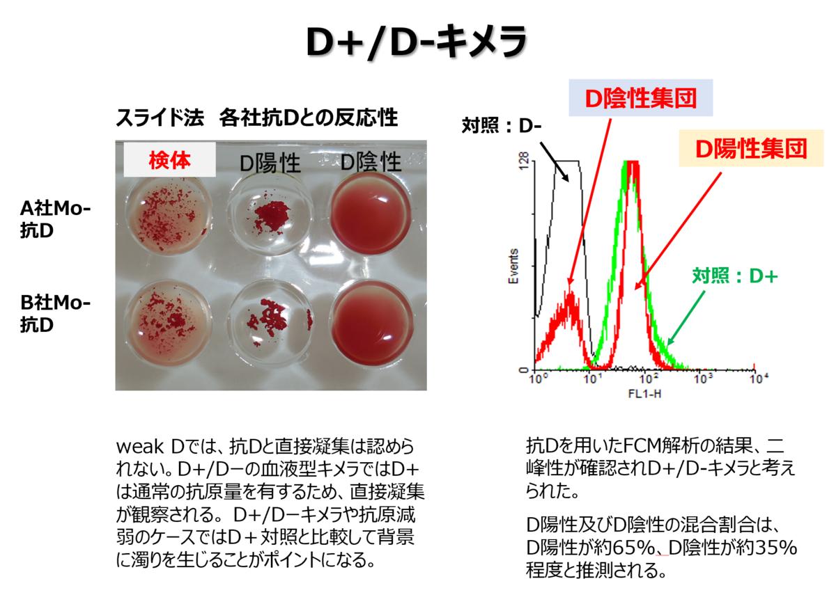 f:id:bloodgroup-tech:20210421174235p:plain