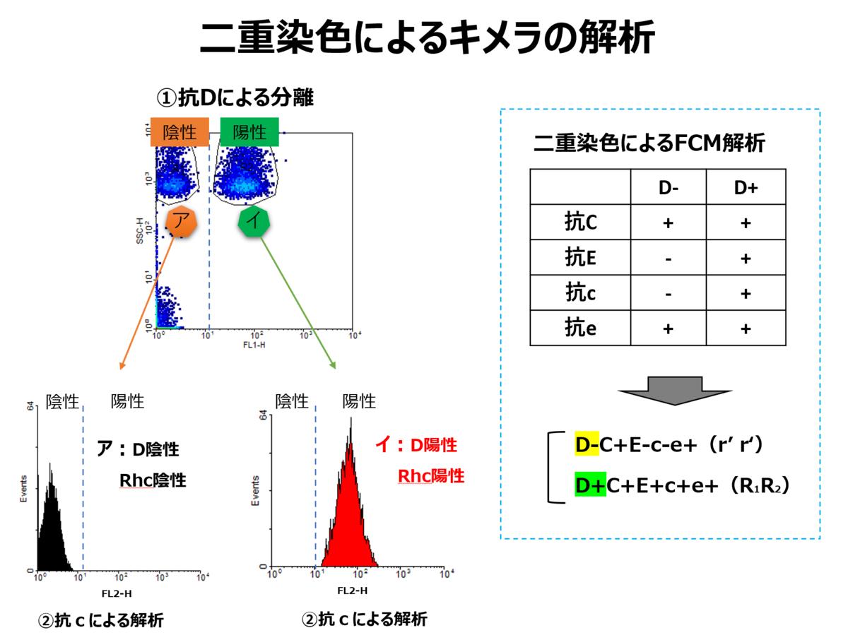 f:id:bloodgroup-tech:20210421174304p:plain