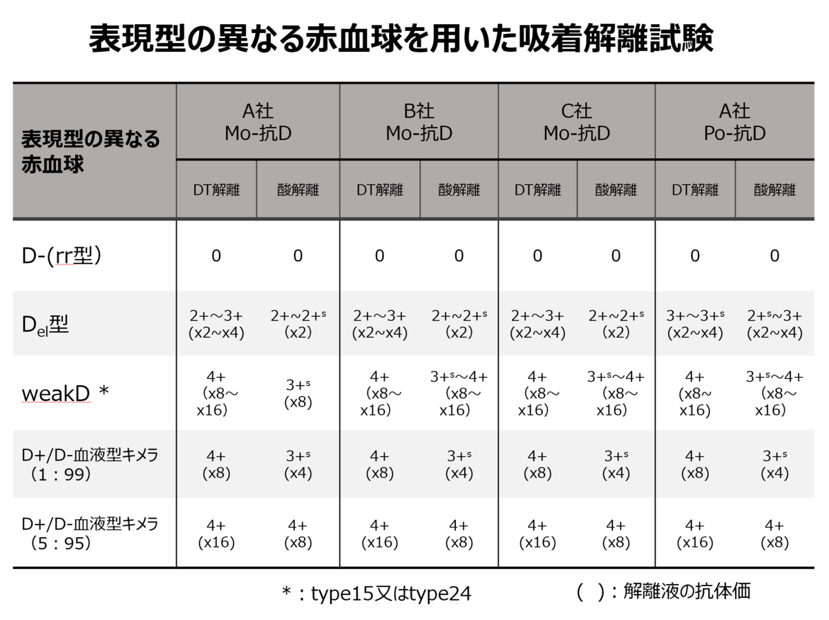 f:id:bloodgroup-tech:20210426203859p:plain