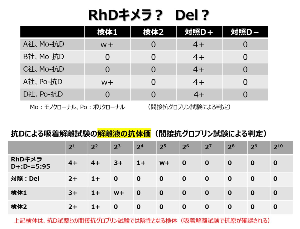 f:id:bloodgroup-tech:20210504051653p:plain