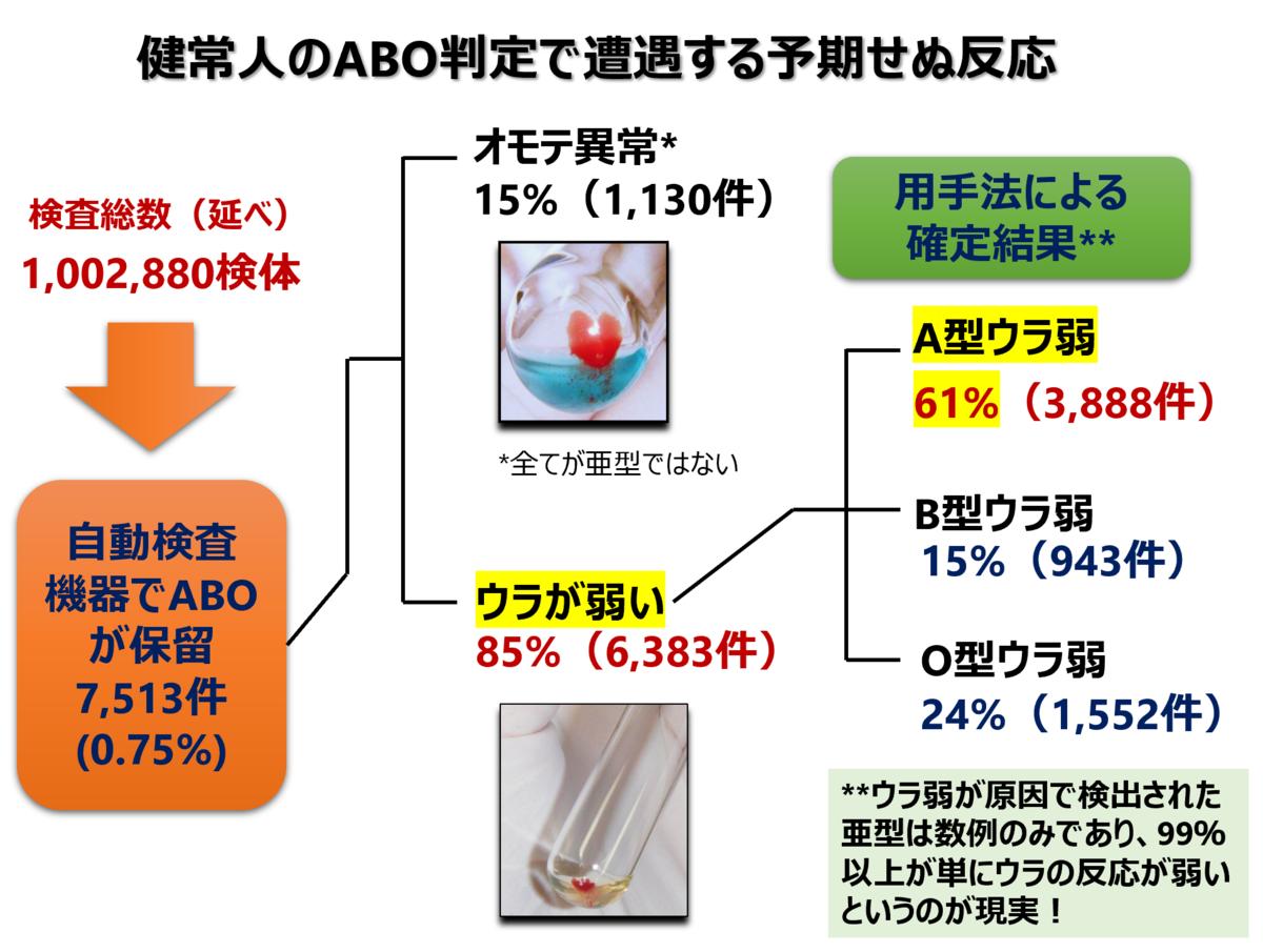 f:id:bloodgroup-tech:20210516100229p:plain