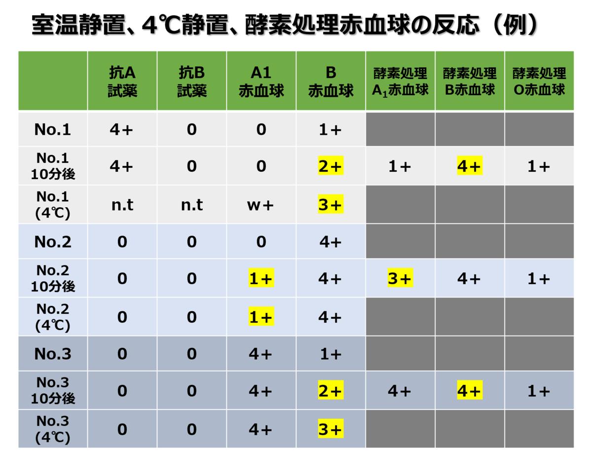 f:id:bloodgroup-tech:20210516100320p:plain
