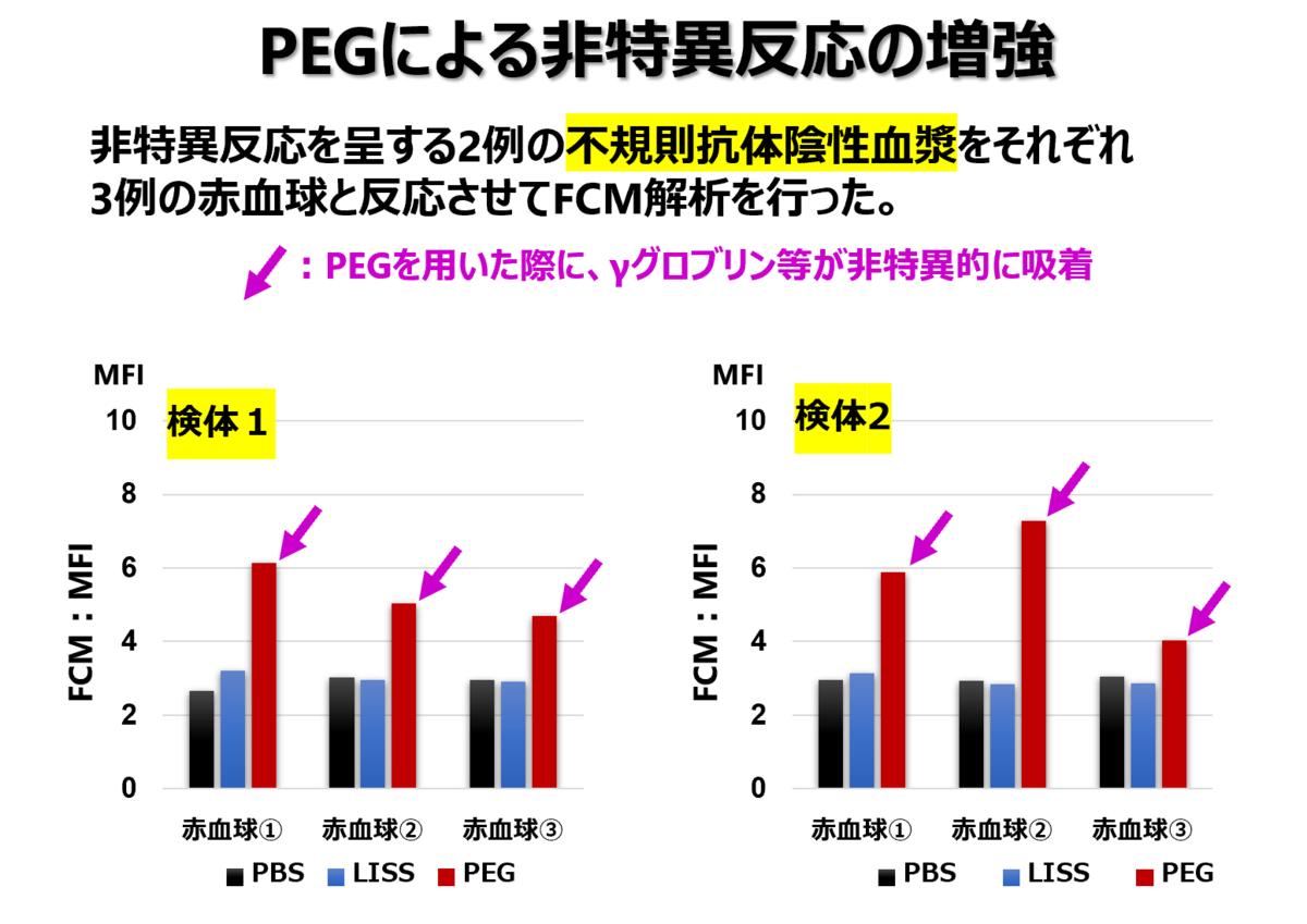 f:id:bloodgroup-tech:20210530081419p:plain