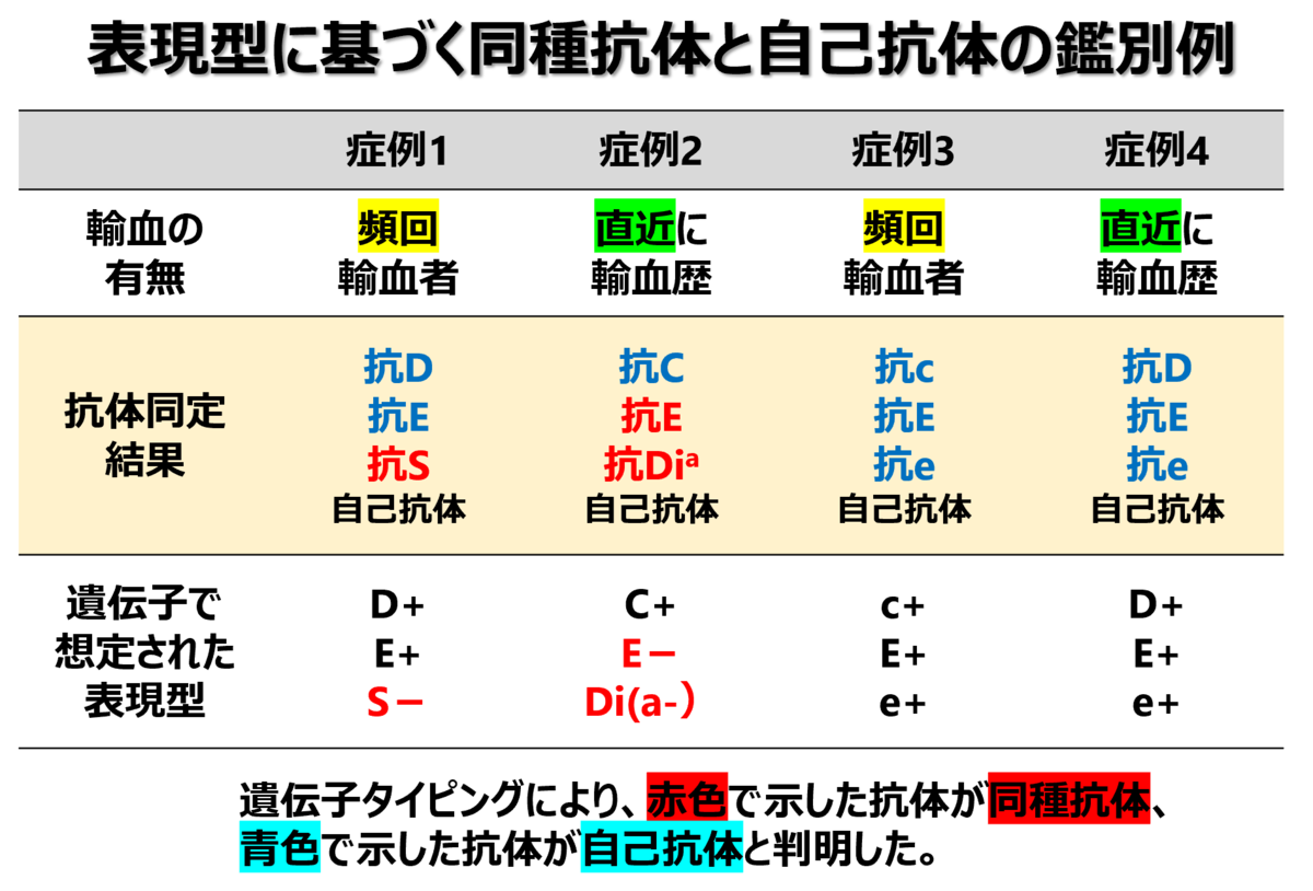 f:id:bloodgroup-tech:20210607093626p:plain