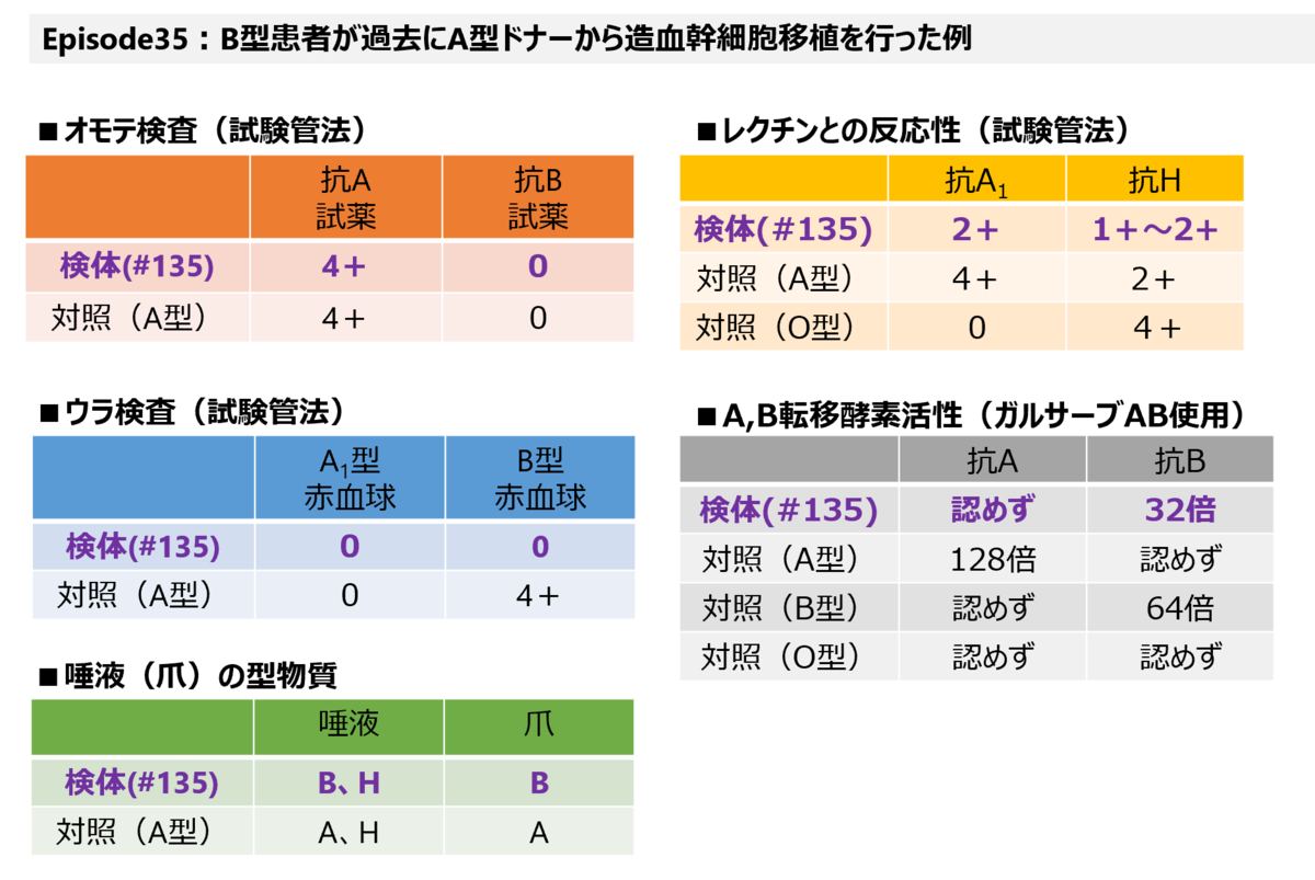 f:id:bloodgroup-tech:20210614090420p:plain