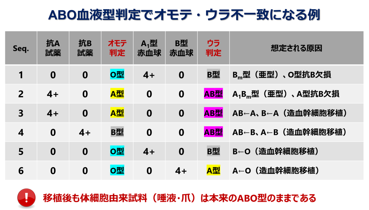 f:id:bloodgroup-tech:20210614090447p:plain
