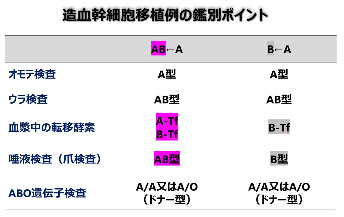 f:id:bloodgroup-tech:20210614090508p:plain