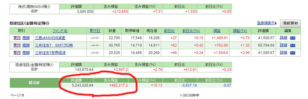 株式・投資信託
