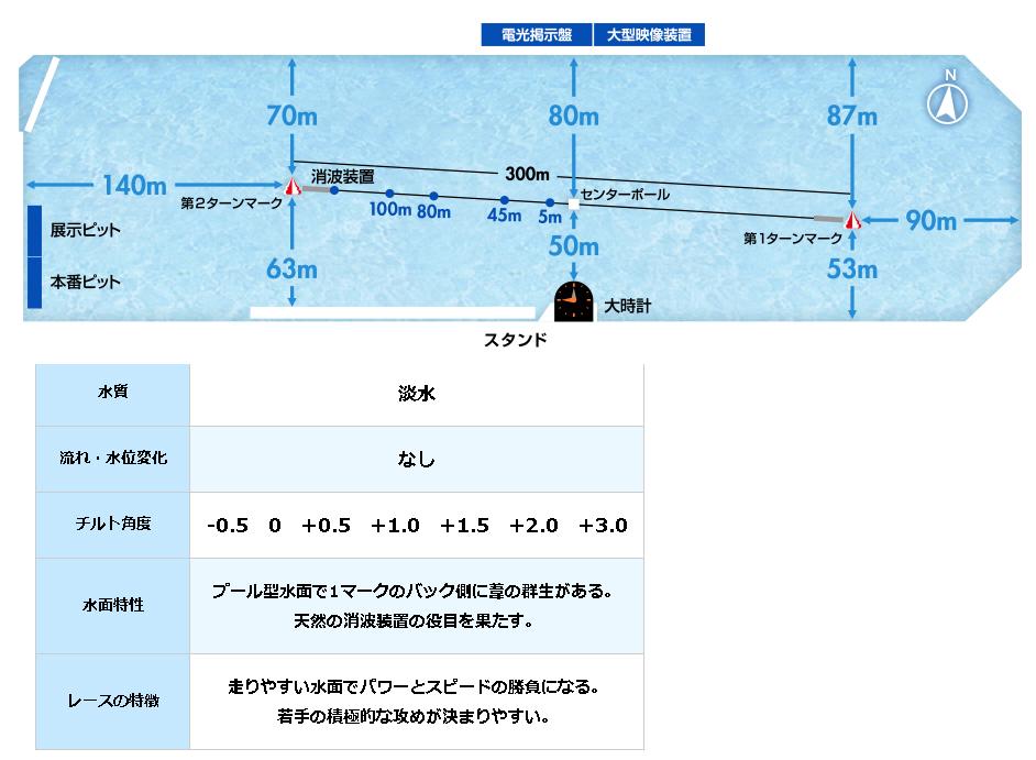 G2モーターボート大賞 次世代スターチャレンジバトル 競艇