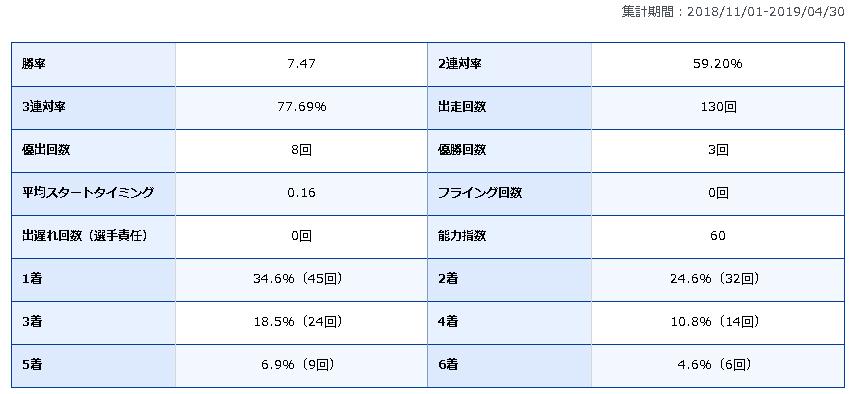 田中信一郎 競艇