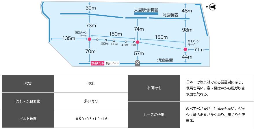 びわこ大賞 競艇