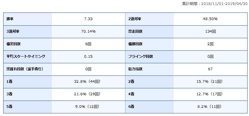 田村隆信 競艇