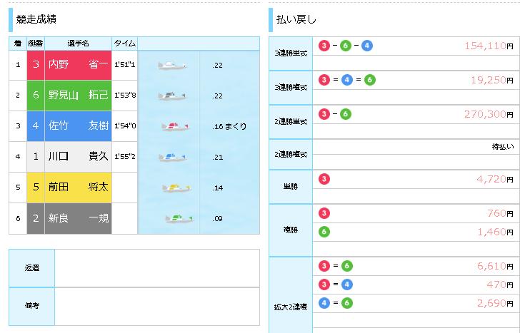徳山競艇場 2連単 27万 最高額