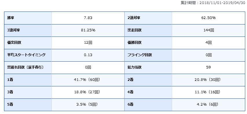 石渡鉄兵 競艇