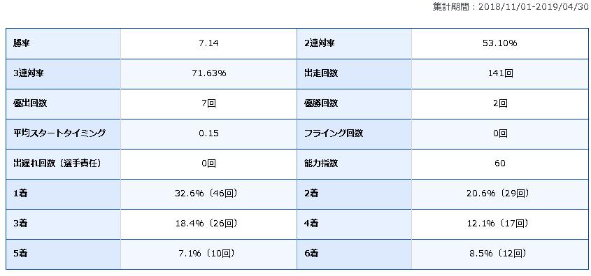 萩原秀人 競艇