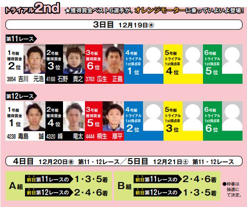 競艇SG 第34回グランプリ(GP)、賞金王決定戦!