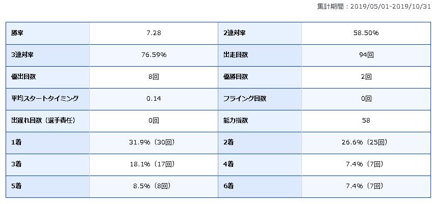 渡辺浩司 競艇