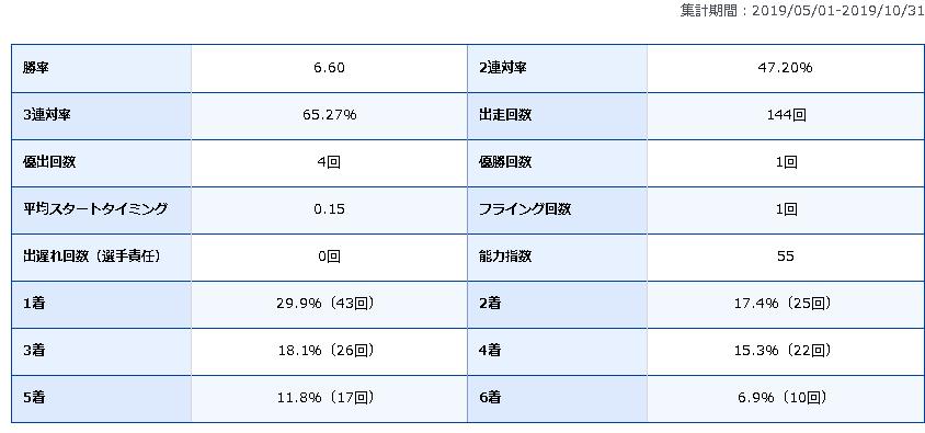 飯山泰 競艇