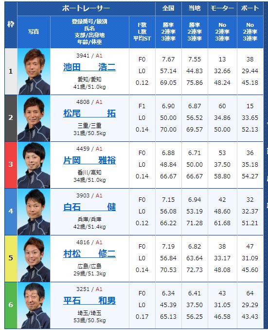 G1尼崎センプルカップ ボートレース尼崎