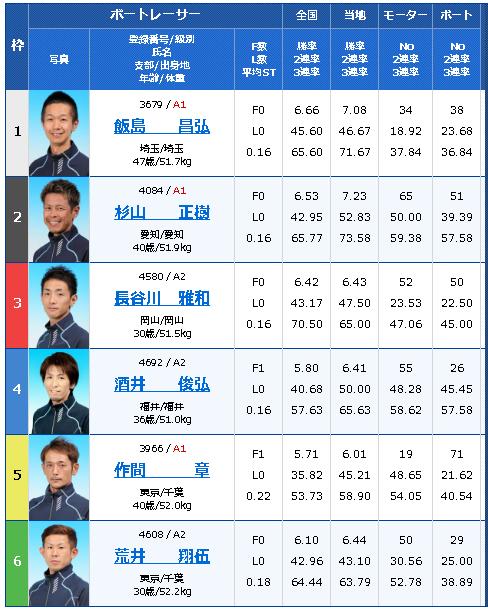 江戸川634杯 モーターボート大賞