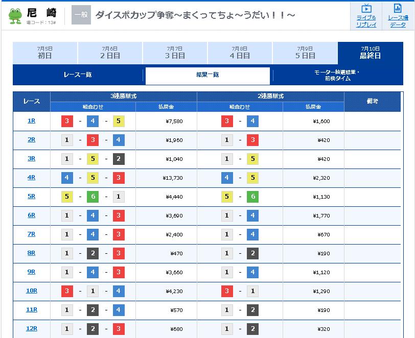 尼崎モーターボート大賞〜まくってちょ〜うだい!!〜 ボードレース尼崎