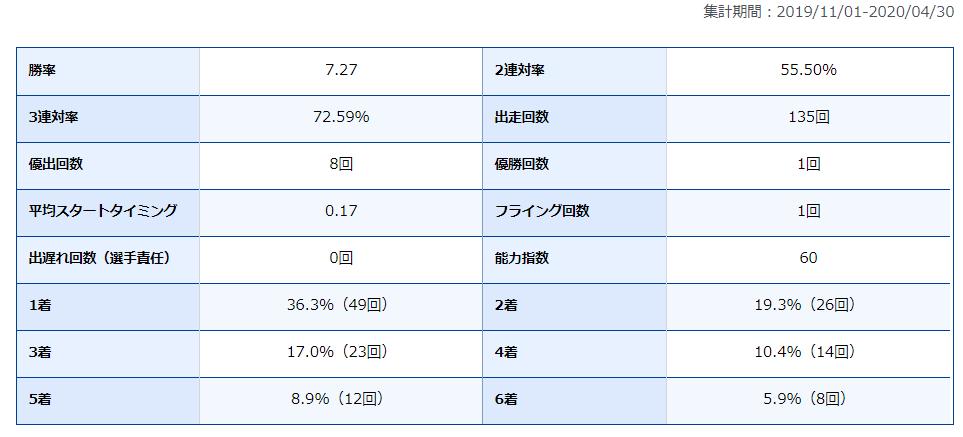 西村拓也 競艇 ボートレース 選手 大阪支部