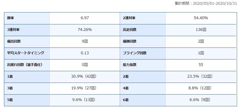 白石健 競艇選手 兵庫支部 尼崎競艇場 ボートレース尼崎