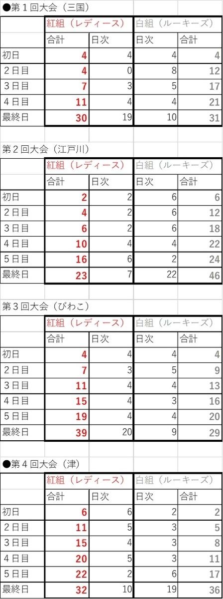 f:id:boatrace-g-report:20200505145032j:plain