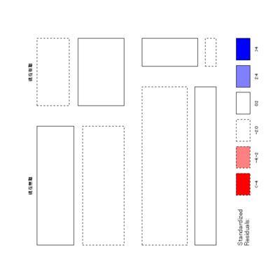対数線形モデルのモザイク図による視覚化