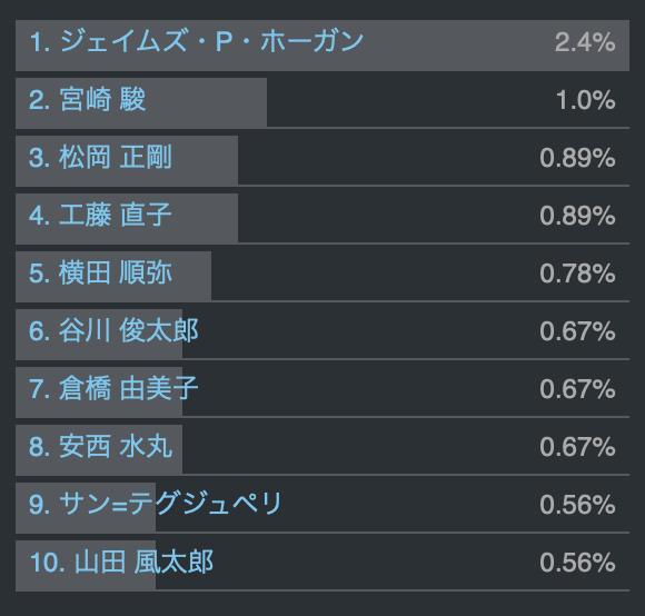 f:id:bochibochidou:20200104200020p:plain