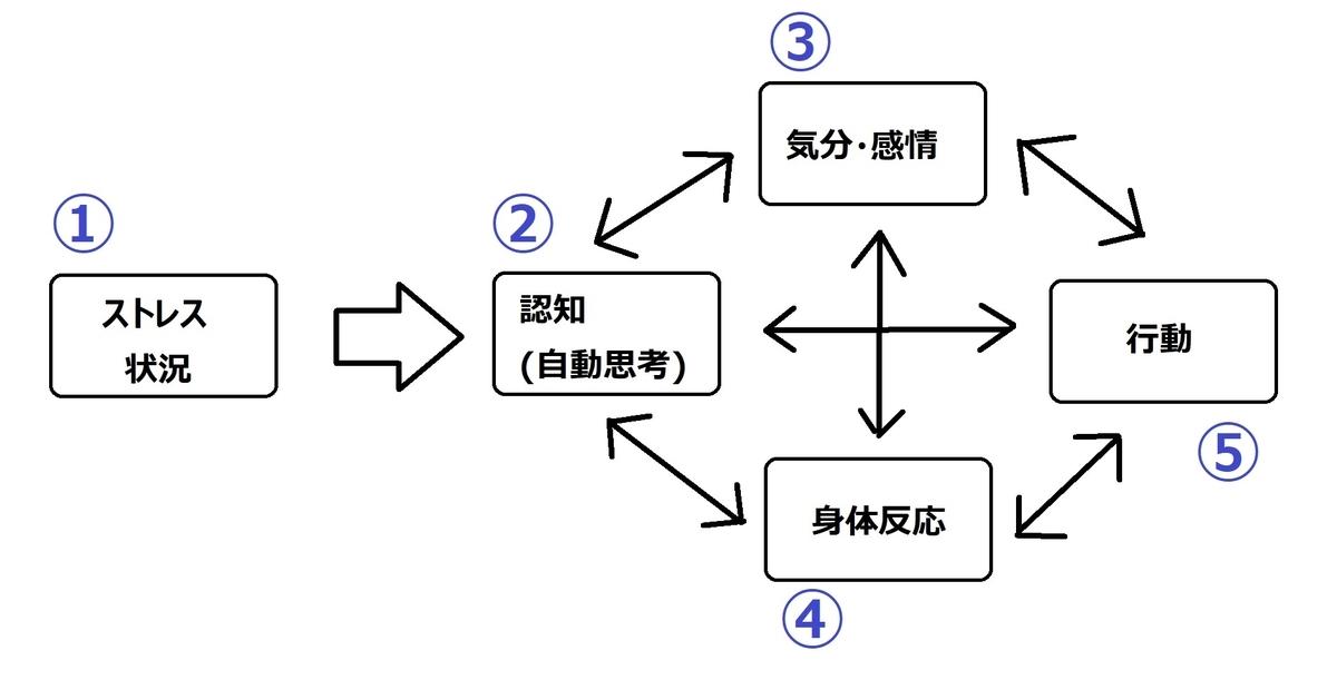 f:id:bojisowaka:20200421161748j:plain