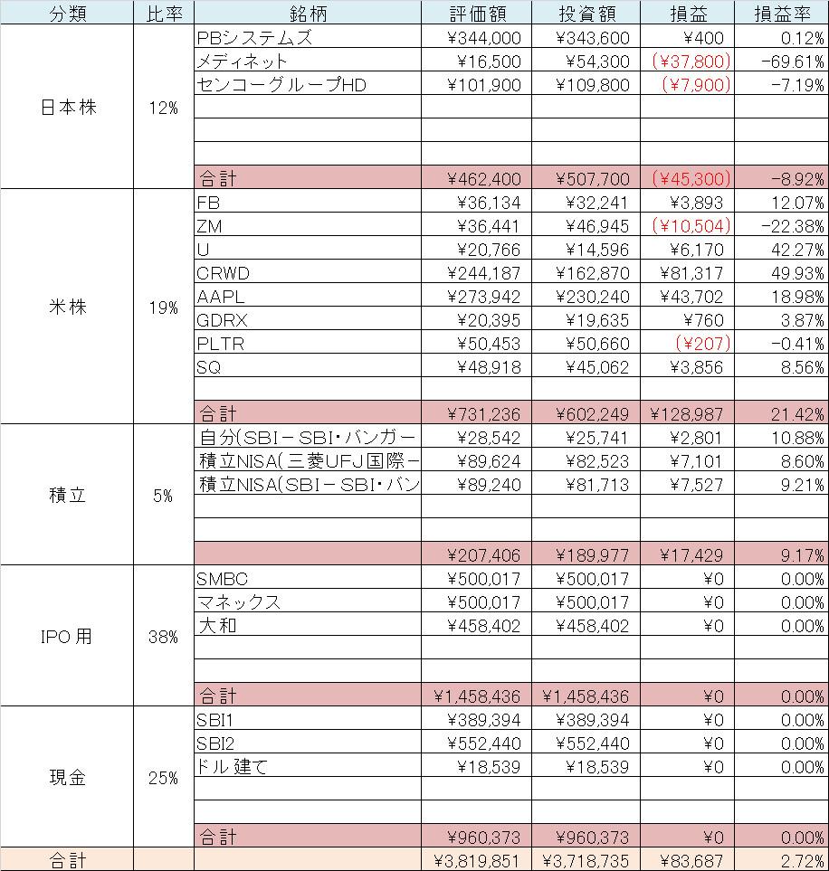 サラリーマン投資家 資産表
