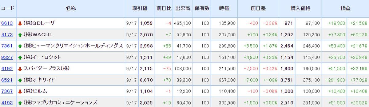 ターゲット株価