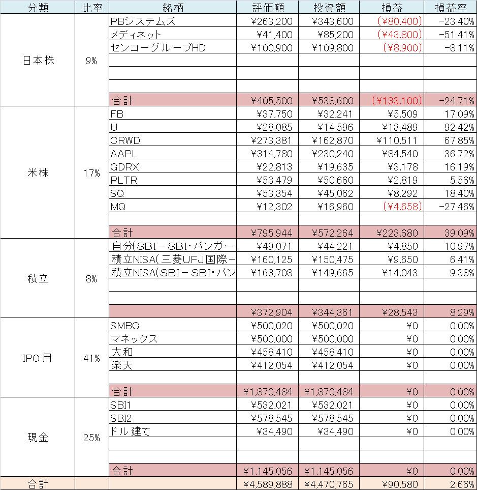 貯蓄 内訳 日本株 米国株 ポートフォリオ