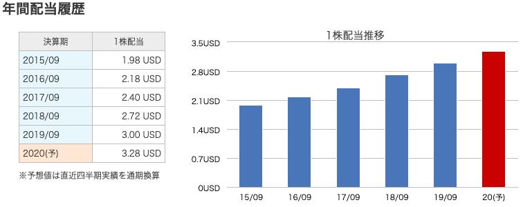 f:id:bokuchaninvest:20200601214020p:plain