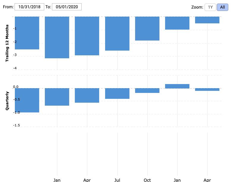 ストライク の 株価 クラウド