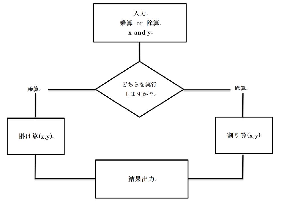 f:id:bokujyuumai:20160912073746p:plain