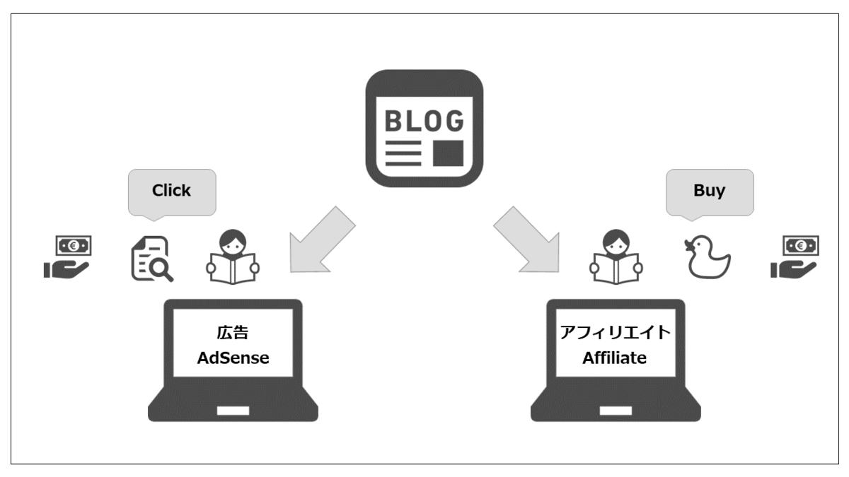 ブログから収益が発生する仕組みの図