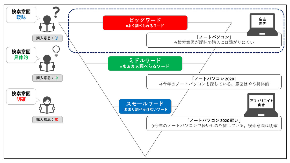 アドセンスのターゲット層を示した図説
