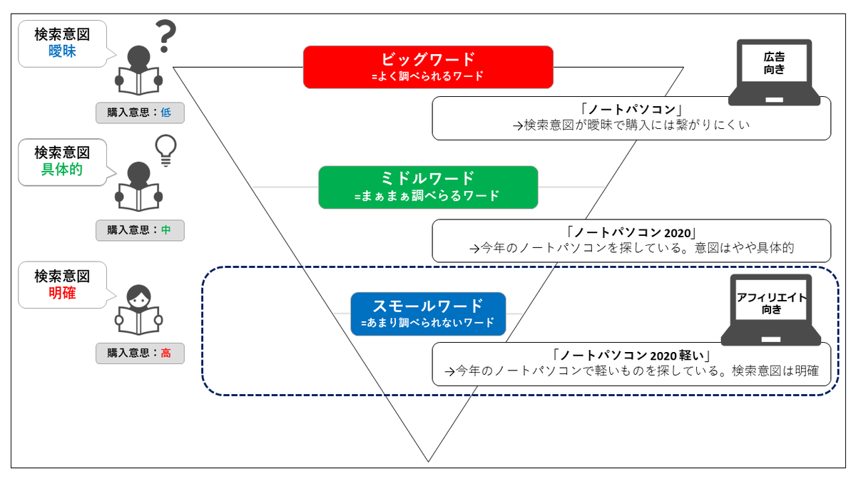 アフィリエイトのターゲット層を示したファネル図