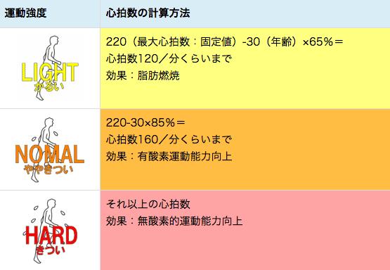 f:id:bokunoikinuki:20160529182018p:plain